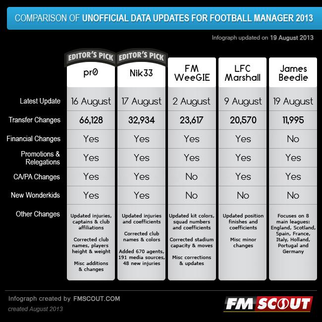 Football Manager 2013 Summer Transfer Updates