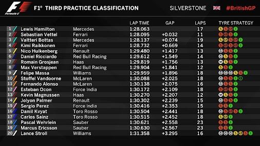 End of #FP3 in Silverstone   Before starting into the Qualifying laps, our boys ended the Free Practice...