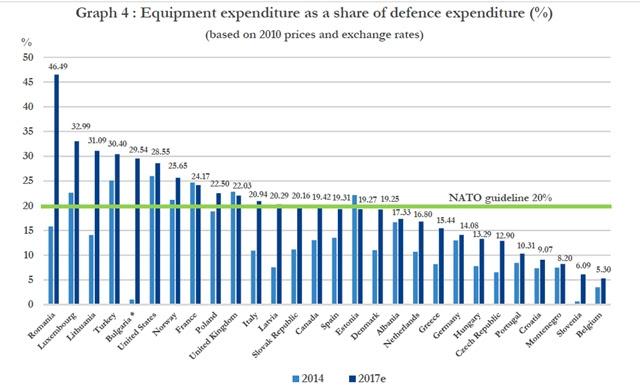 Inf. 534 - NATO Consiliu ROmania cheltuieli aparare