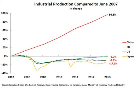 13 08 25 Chart 2 China & Advanced Industrial Production