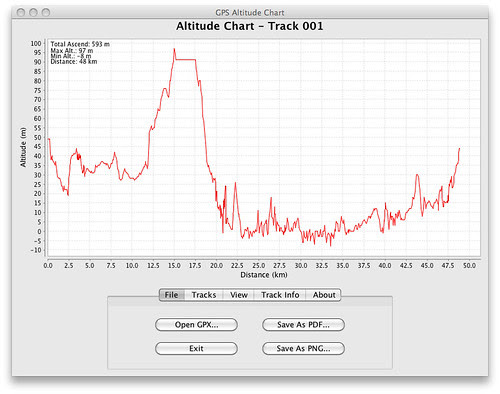 GPS Altitude Chart