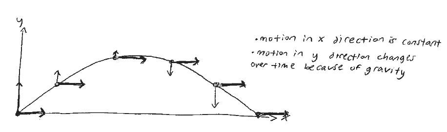 projectile_diagram