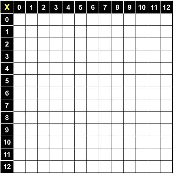 Blank multiplication table 0 12 – cbei