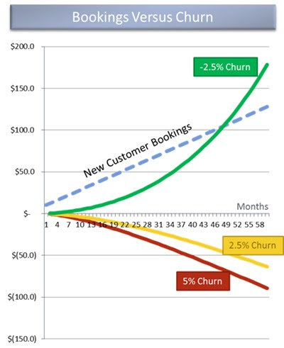 9 Case Studies That'll Help You Reduce SaaS Churn