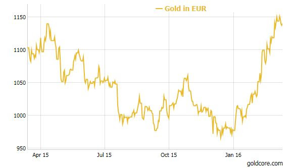 gold_euro_march_2016