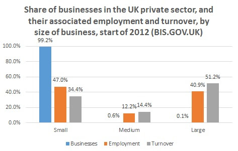 10 reasons why UK Micro Businesses are taking off
