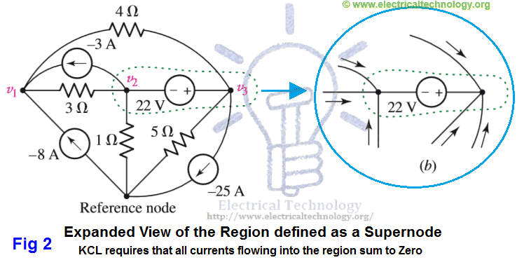 How to solve a circuit by Supernode and node or nodal analysis