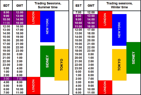Best Times of Day to Trade Forex - blogger.com