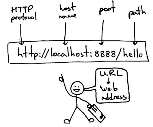 Let's Build A Web Server. Part 1.
