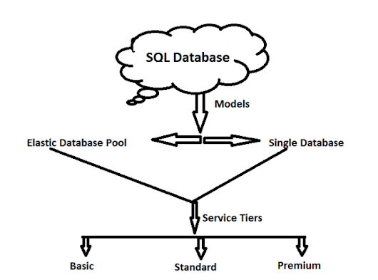 SQL Database as a Service in Azure