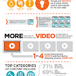 Infographic: Home Improvement Shoppers Use Online Video More Than TV