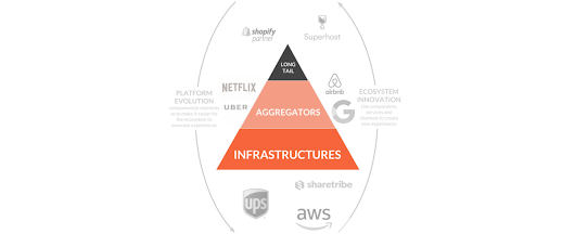 Long Tails, Aggregators & Infrastructures – Stories of Platform Design