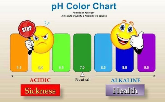 IS YOUR BODY TOO ACIDIC ?