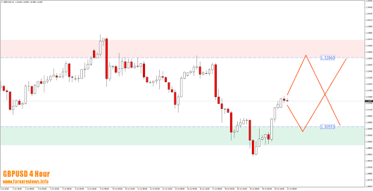GBPUSD Held the 1.3286 Zone Area and Hit the Long Term Target