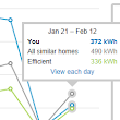 Solar Round Up, Feb 2014 - Undecided