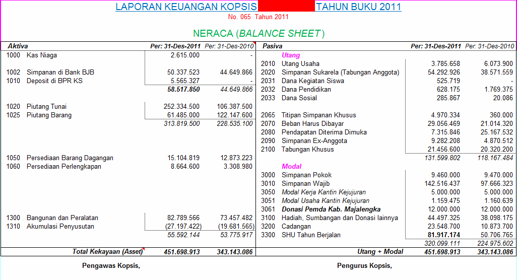Contoh Laporan Laba Rugi Perusahaan Kontraktor Excel ...