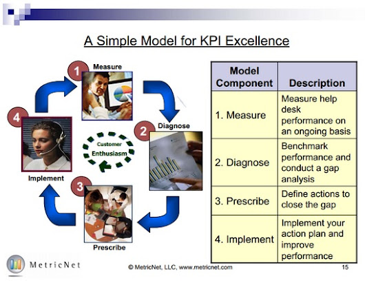 Achieving Customer Enthusiasm | A Simple Model for KPI ExcellenceMetricNet Performance Benchmarking