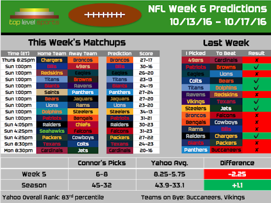 2016 NFL Predictions: Week 6