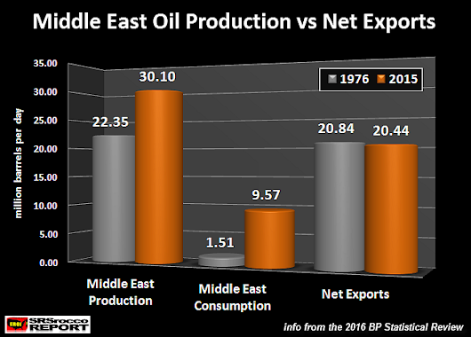 World Economies in Trouble: Middle East Oil Exports Lower Than 40 Years Ago | Economy