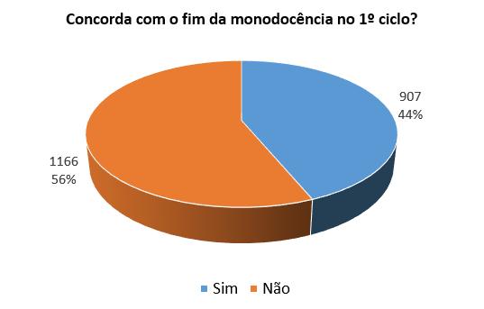 Sondagem_Monodocência