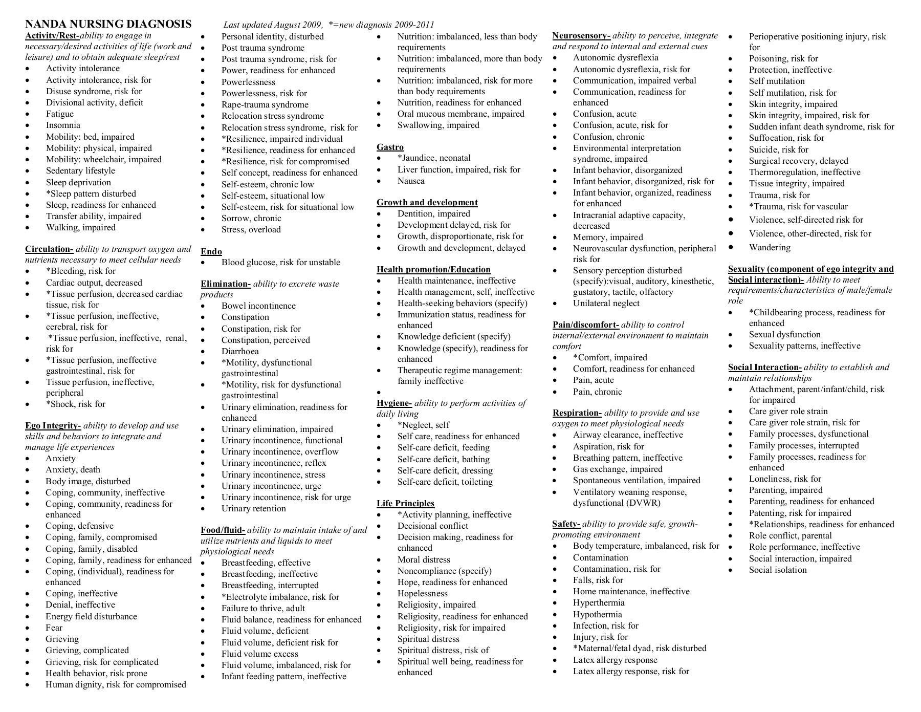 Nanda Nursing: 14+ Nanda Nursing Diagnosis
