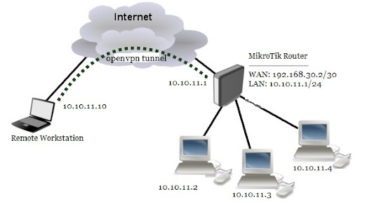 MikroTik OpenVPN Setup with Windows Client