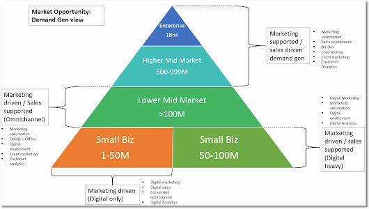 How to Build a Rock Solid Demand Generation Engine – Part 1