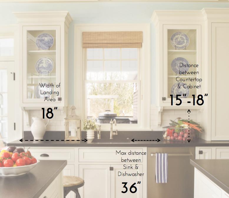 kitchen design measurements 1000 images about standards on pinterest