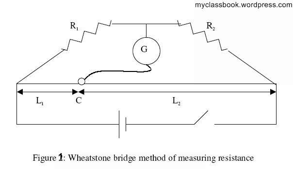 All methods for Measurement of resistances