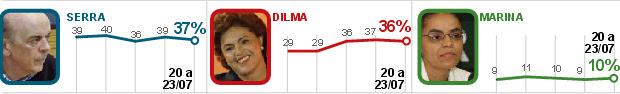 Serra tem 37%, e Dilma, 36%, diz Datafolha (Serra tem 37%, e  Dilma, 36%, diz Datafolha (Serra tem 37%, e Dilma, 36%, diz Datafolha  (Serra tem 37%, e Dilma, 36%, diz Datafolha (Serra tem 37%, e Dilma,  36%, diz Datafolha (Serra tem 37%, e Dilma, 36%, diz Datafolha (Serra  tem 37%, e Dilma, 36%, diz Da)