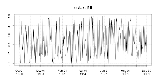 Split long time series into (hydrological) years in R