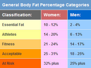 ideal body fat percentage for an athlete