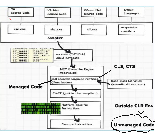 What is an IL Code, JIT, CLR, CLS, CTS, Managed and Unmanaged code