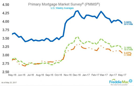 Lowest Mortgage Rates of 2017