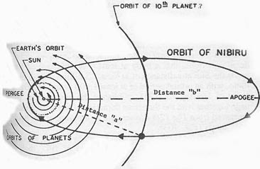 Planet X, Planet Nibiru dan Zaman Es