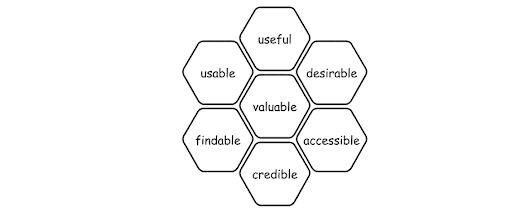 Usability: A part of the User Experience