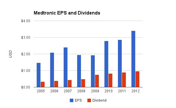 Diageo Dividend Chart