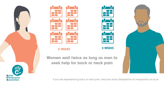 Women bearing with back pain for twice as long as men - British Chiropractic Association