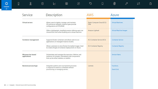 Microsoft Publishes Azure Cloud Service Map to Show Differences with AWS - WinBuzzer