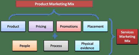 servicemarketingmix Service Marketing Mix
