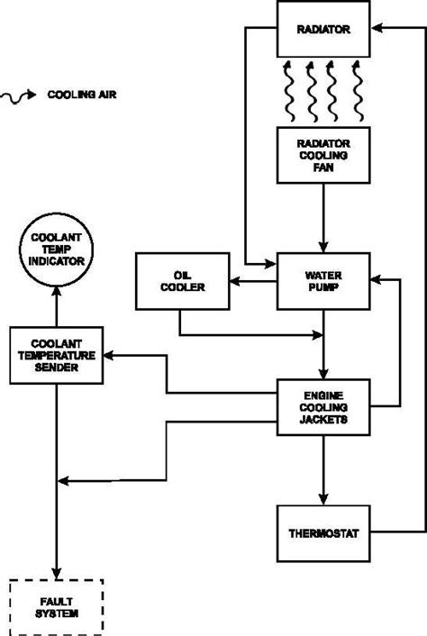 FIGURE 1-24. ENGINE COOLING SYSTEM FLOW DIAGRAM - TM-9