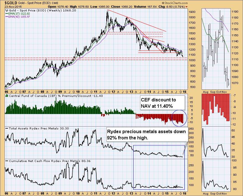 Russell Microcap Index Companies Gold Miner Stocks History - Dr. Socrates Perez