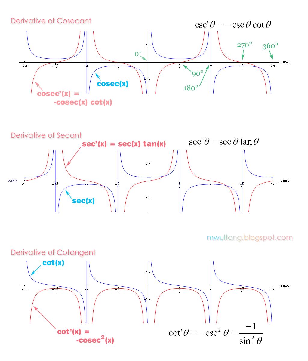 Cosec Csc Sec Cot, Derivative Graph