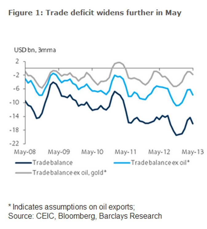 india trade deficit gold