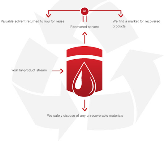 Solvent Recovery: Waste Solvent Recycling – Chemoxy International