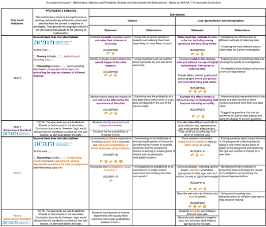 The Progressive Curriculum Frameworks for the Australian Curriculum (ACT, NT, QLD, SA, TAS & WA)