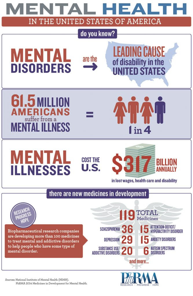 How much does mental health and addiction cost families ...