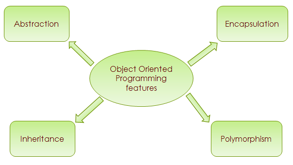 Object oriented programming features OOPs concepts in Java