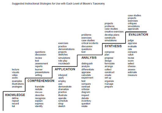 eLearning Guild Research: Reconsidering Bloom's Taxonomy (Old AND New) by Patti  Shank : Learning Solutions Magazine