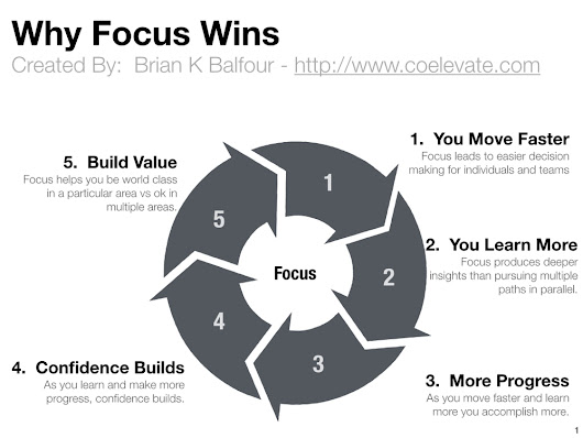 Why Focus Wins